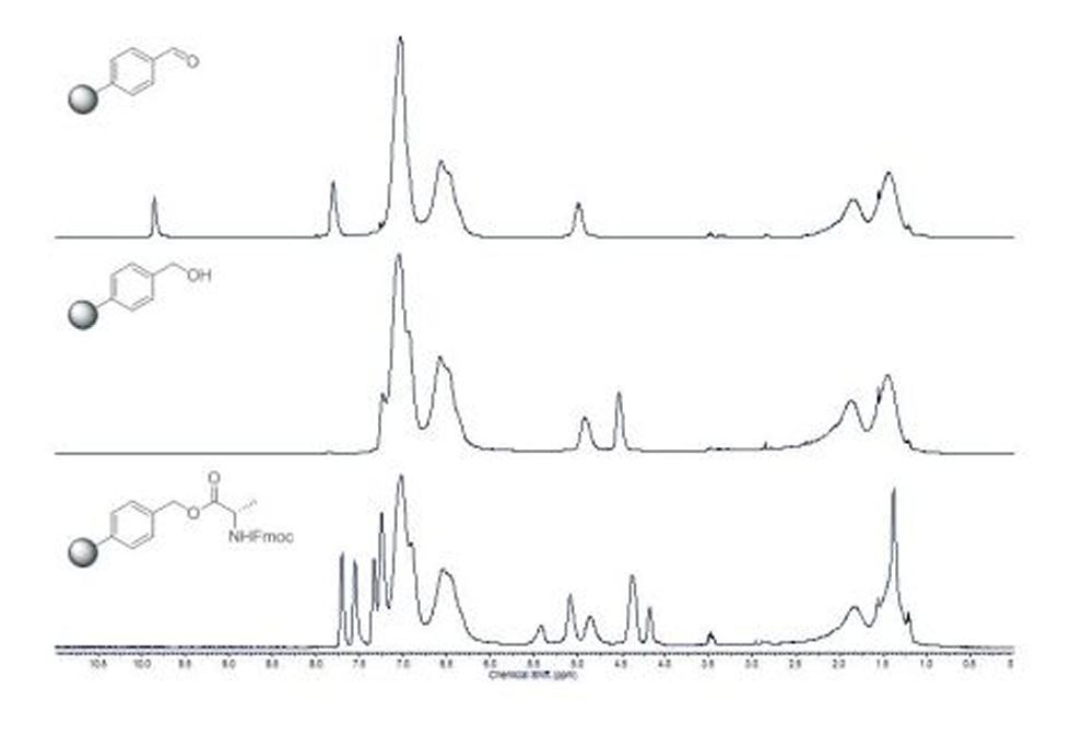 Proton HR-MAS spectra. N. J. Wells, PhD Thesis, University of Southampton, 2002.