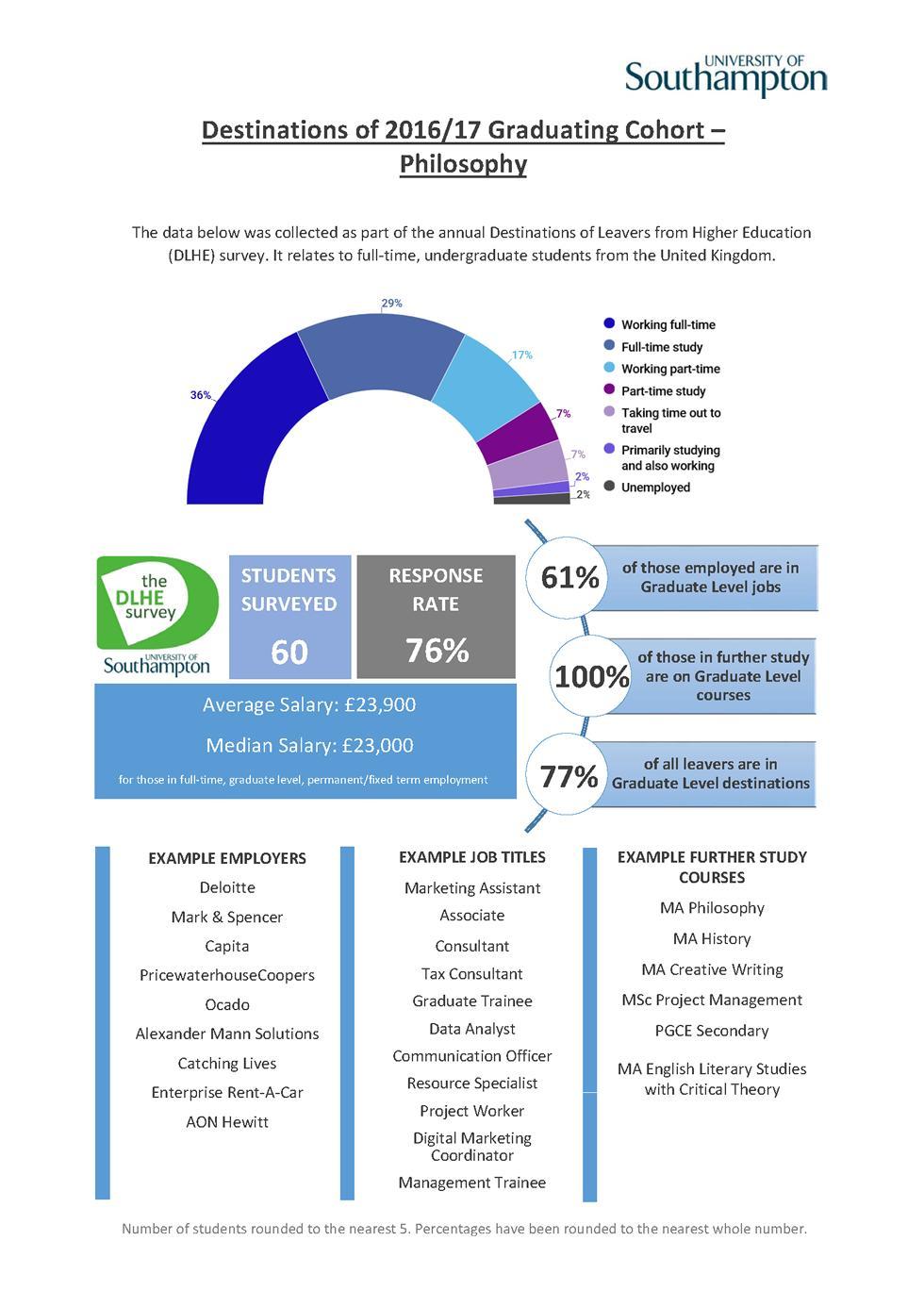 Philosophy DLHE Survey 2016-17