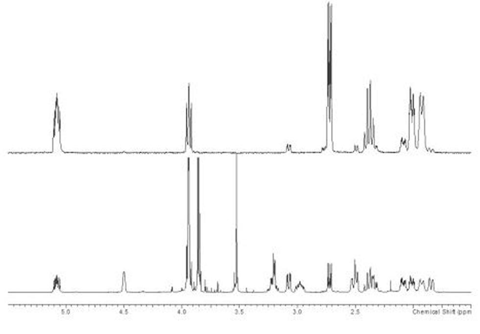 """1D Selective TOCSY. Selective TOCSY experiments can be used to """"extract sub-spectra"""" that consist of isolated spin systems (Top: 1D sel-TOCSY from signal at 5.08 ppm; Lower: normal 1D 1H spectrum)."""