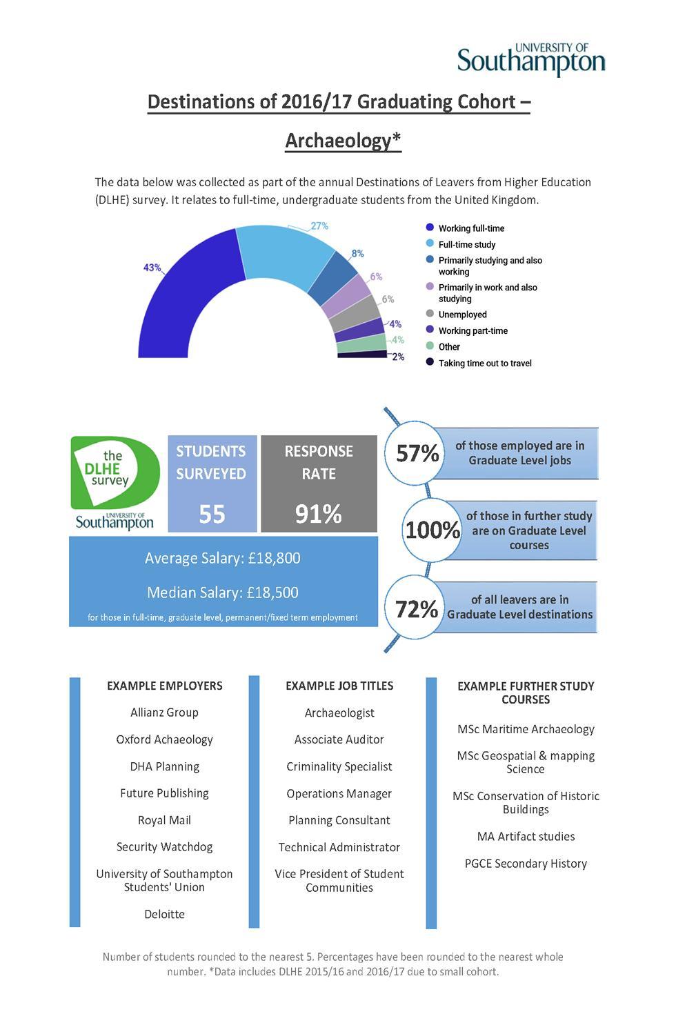Archaeology DLHE Survey 2016-17