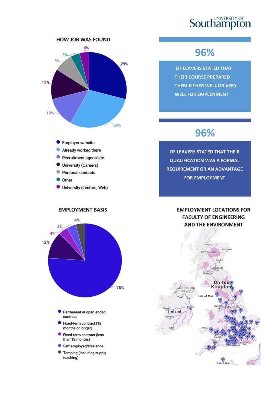 Audiology DLHE Survey 2016-17