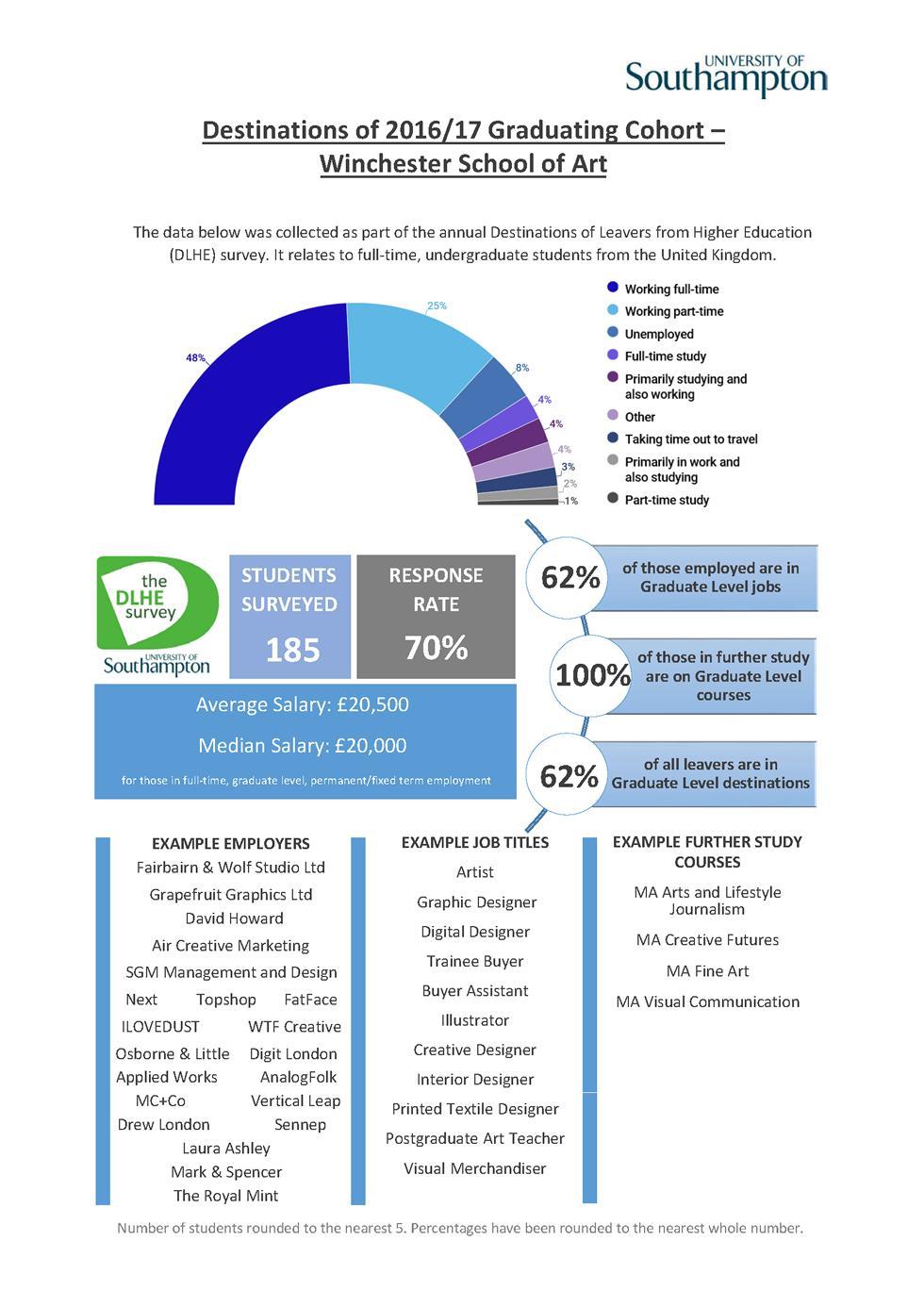 WSA DLHE Survey 2016-17