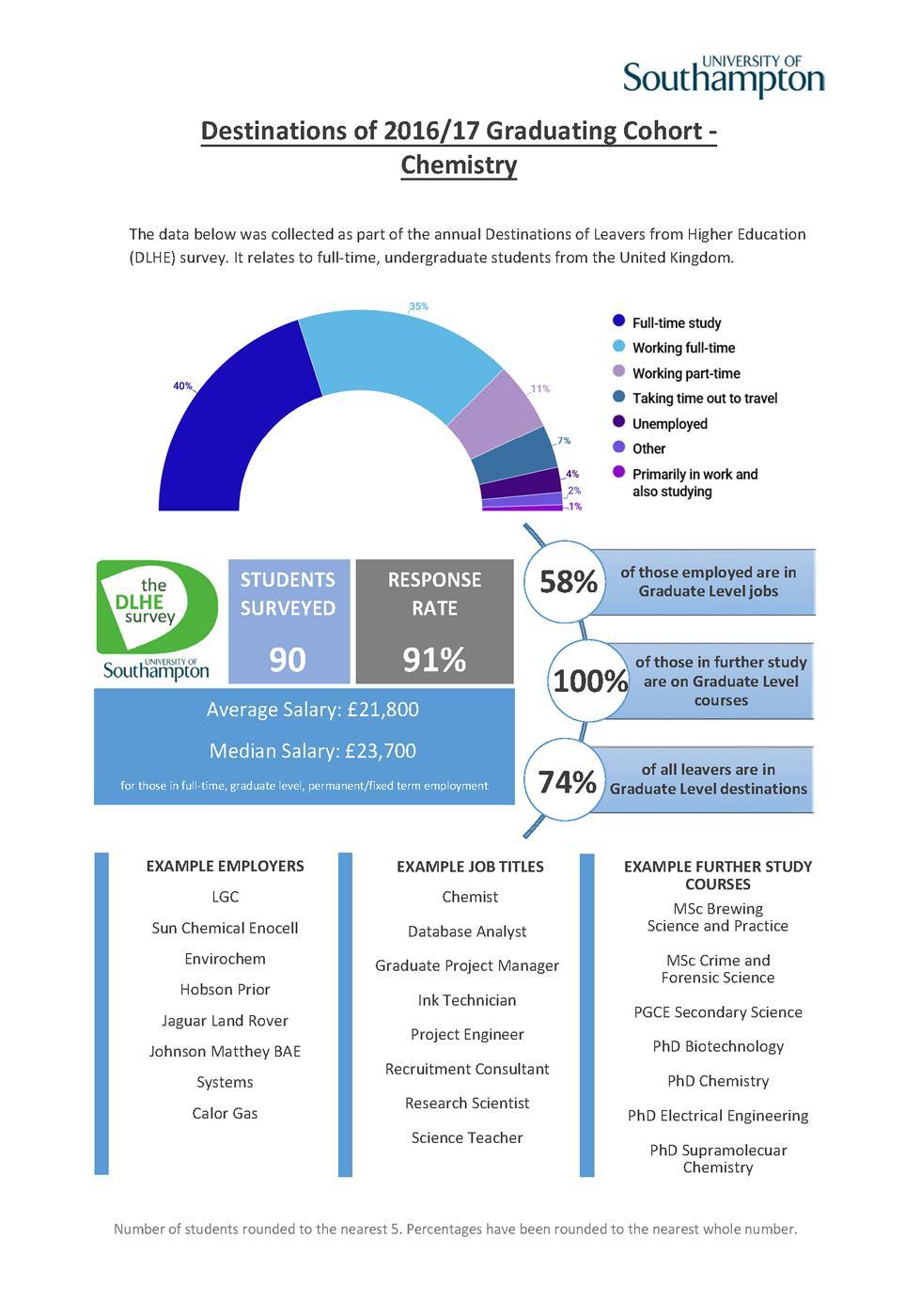 Chemistry DLHE Survey 2016-17