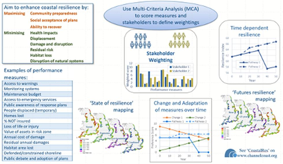 Climate Resilience Programme Slide