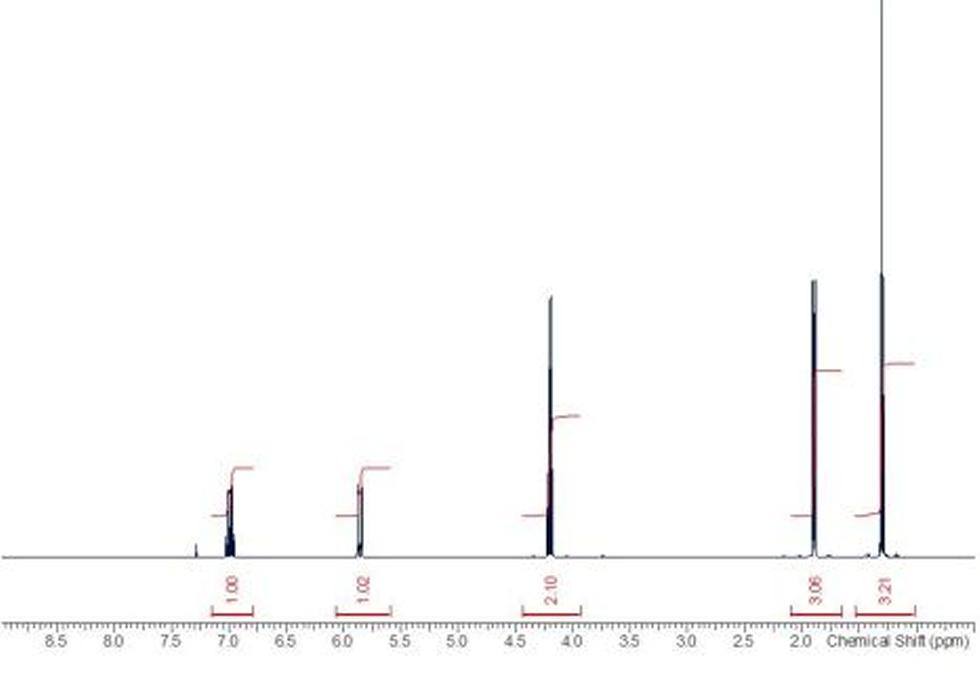 1D proton NMR spectrum. 1D proton spectra are typically acquired within minutes. The signals are integrated to show the relative ratio of proton signals in each chemical environment and the peak multiplicities can show the coupling network within the molecule.
