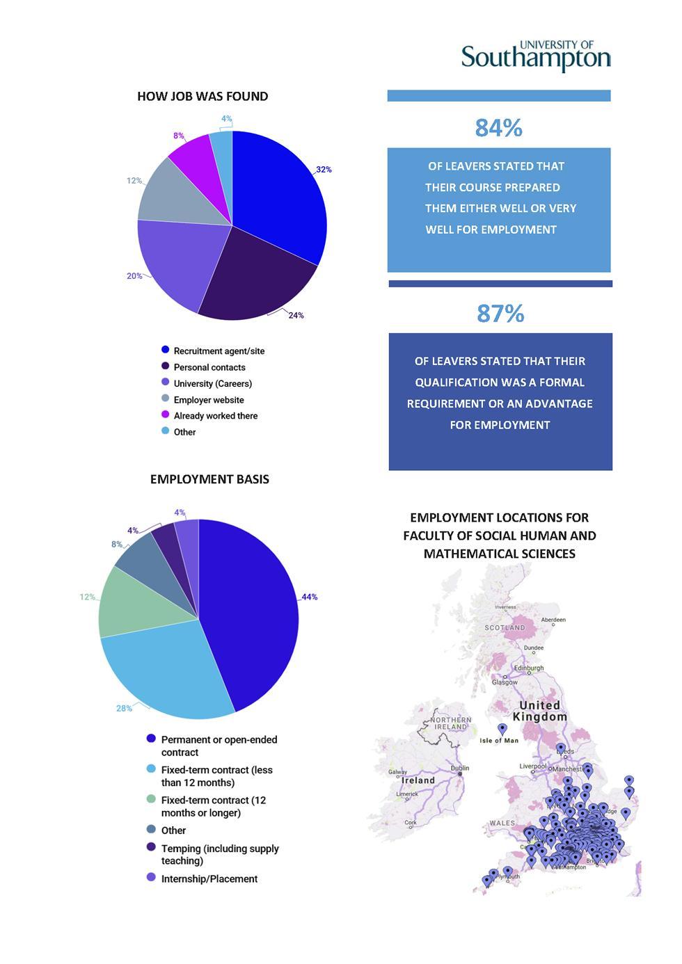 Education DLHE Survey 2016-17