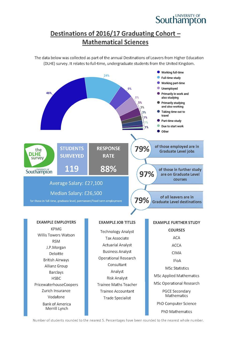 Mathematical Sciences DLHE Survey 2016-17