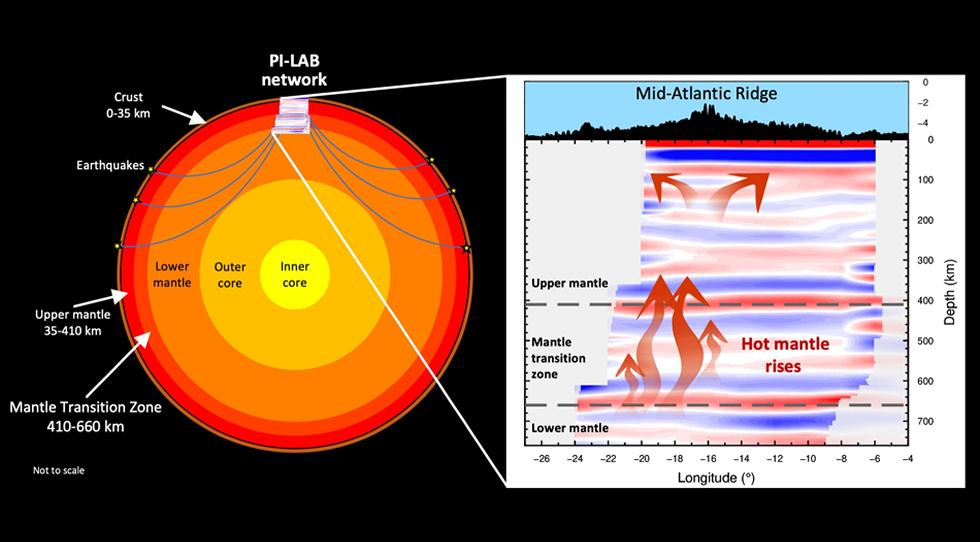 Understanding of plate tectonics which causes many natural disasters around the world