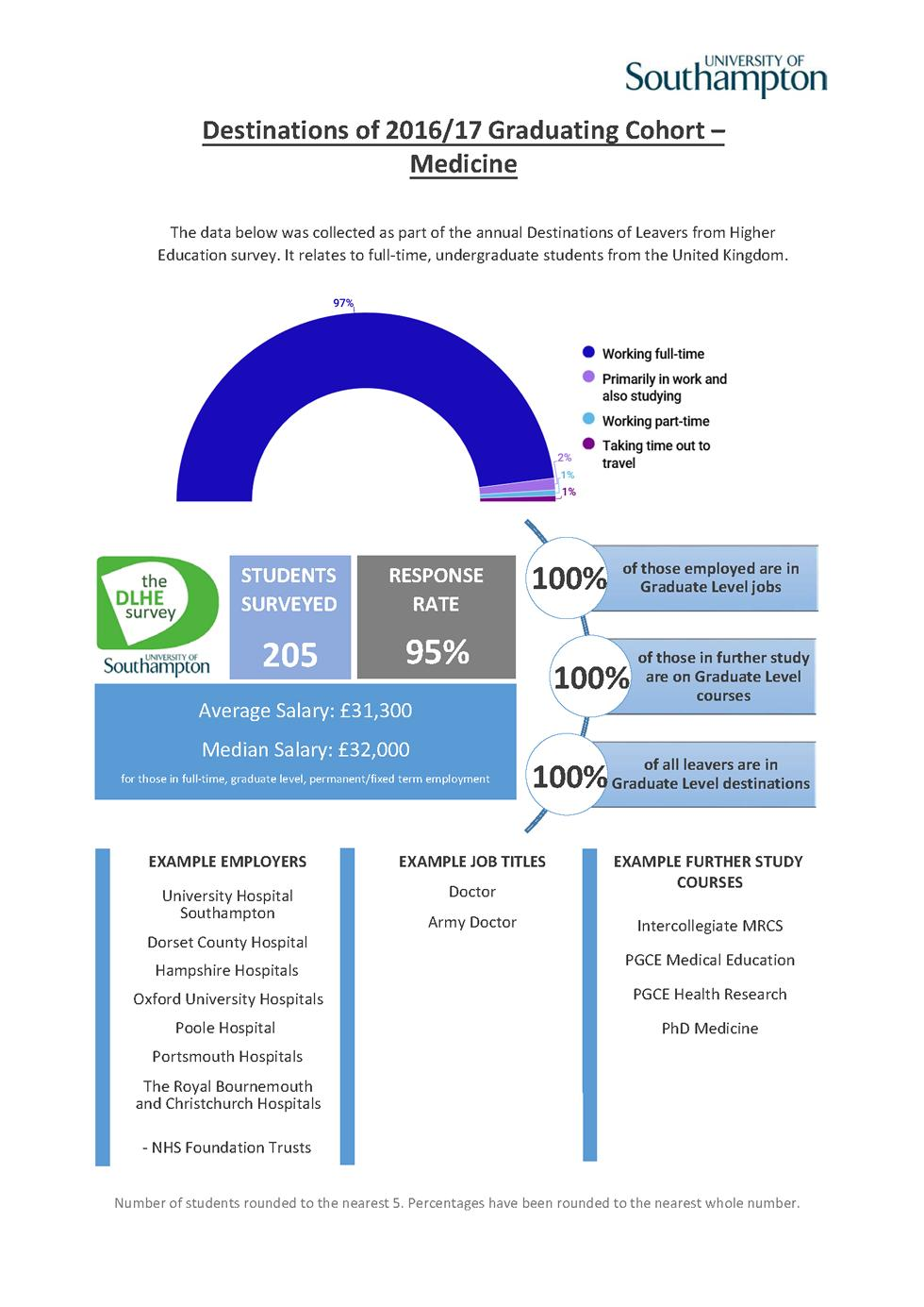 Medicine DLHE Survey 2016-17
