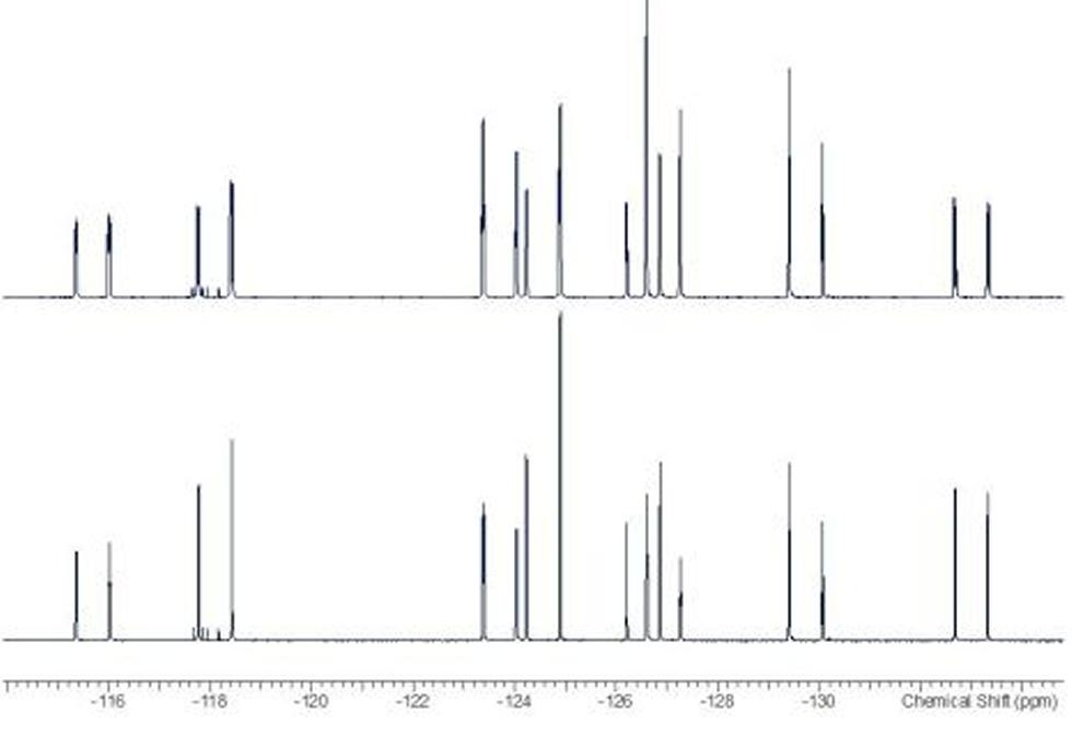 1D fluorine NMR spectra. Top: 19F NMR spectrum; Lower: 19F{1H} NMR spectrum